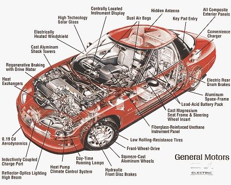 wellcome to know: Partes de los automoviles y sus funciones